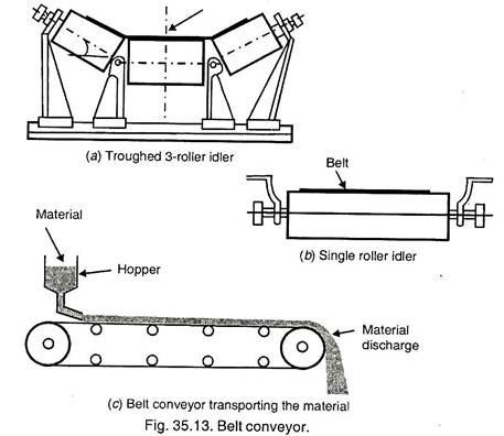 V Belt Conveyors Flat Belt Conveyor wiring diagram