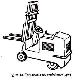 Material Handling Equipment: Selection and Maintenance