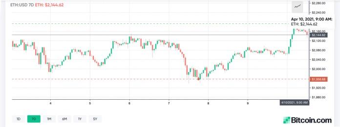Bitcoin Price Jumps Over the $60K Zone, Crypto Economy's Market Cap Climbs Above $2 Trillion