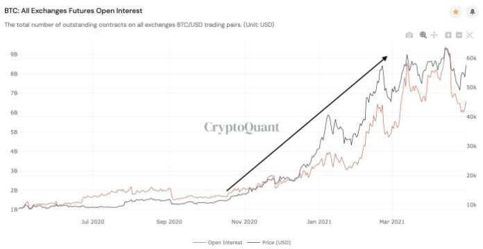 cryptoquant future exchange open interest