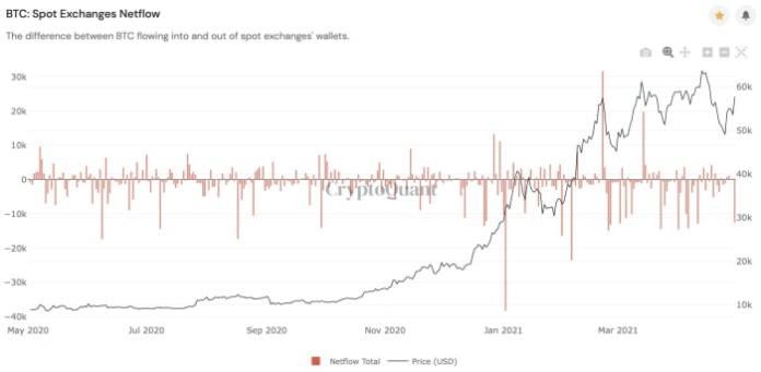 Figure 10: Spot exchanges netflow