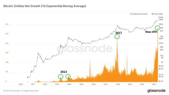 Entities net growth (seven-day exponential moving average)
