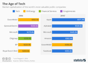 most-valuable-companies1