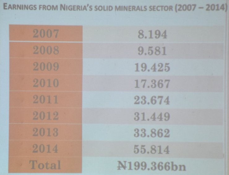 Nigeria Earns N199b from Solid Minerals in 7 Years