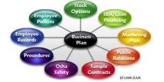 The JIAN suite is built around your business plan - all products work alike on the same system.