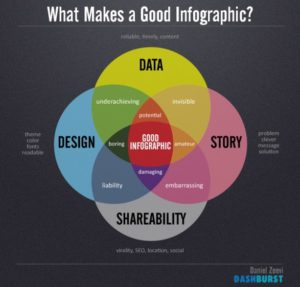 what makes a good info graphic_5111a33e978c0_w587-png