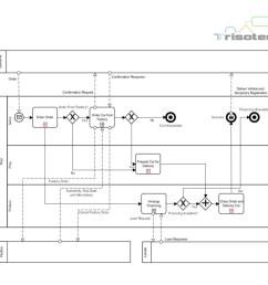 everything a car diagram [ 1080 x 955 Pixel ]