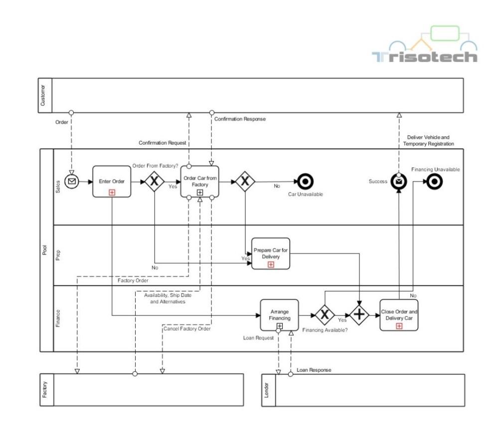 medium resolution of everything a car diagram