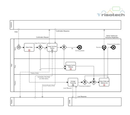 small resolution of everything a car diagram