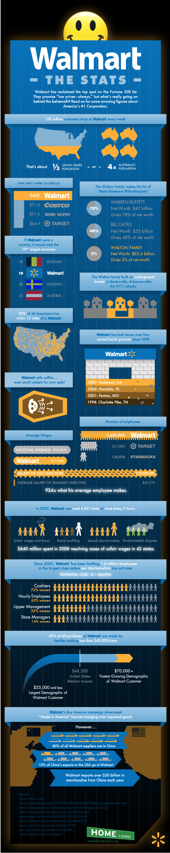 Walmart: The Stats