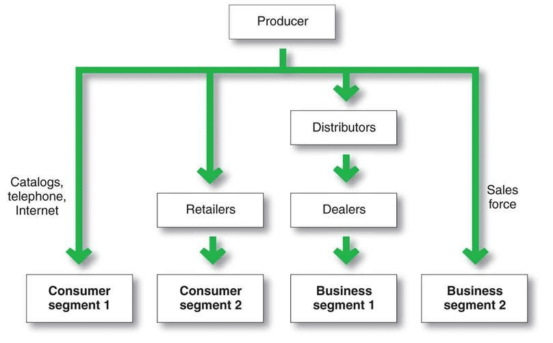 The key to even coming close to managing your craig is an editor and web developer who writes about happiness and motivation at lifeha. Distribution Channels Definition   Types of Distribution