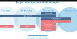 What is PRINCE2 Methodology | Process & Principles of