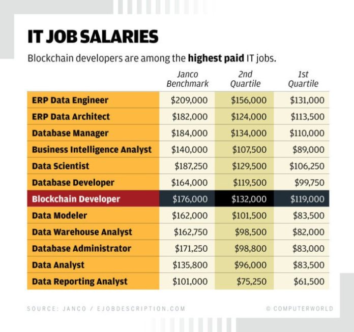 blockchain developer programming crypto