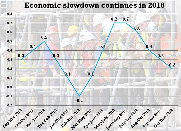 Economic growth slowed down in every three month period of 2018, the ONS's rolling estimate of GDP (pictured) showed