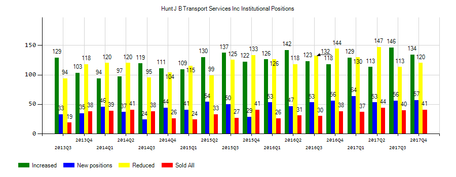 J.B. Hunt Transport Services, Inc. (NASDAQ:JBHT) Institutional Positions Chart