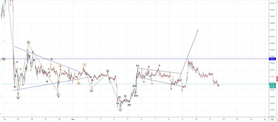 eth bch chart