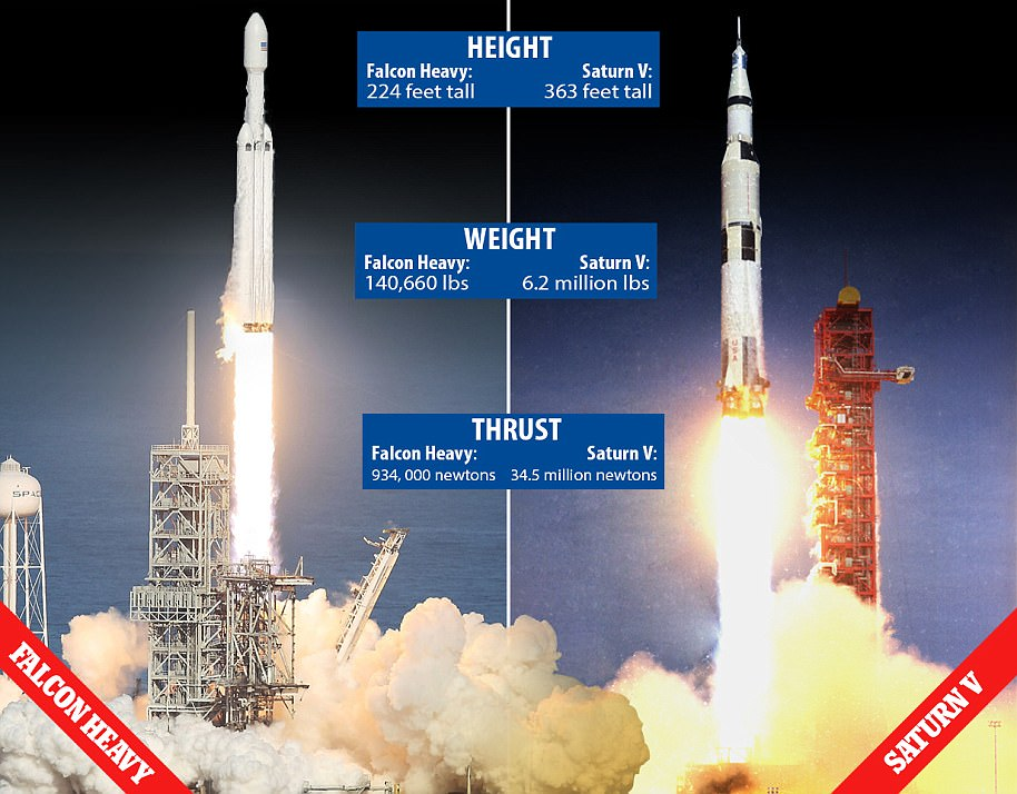SpaceX's Falcon Heavy (left) is now said the be the most powerful operational rocket. It has only been surpassed by NASA's Saturn V (right), which ceased operations in the 1970s