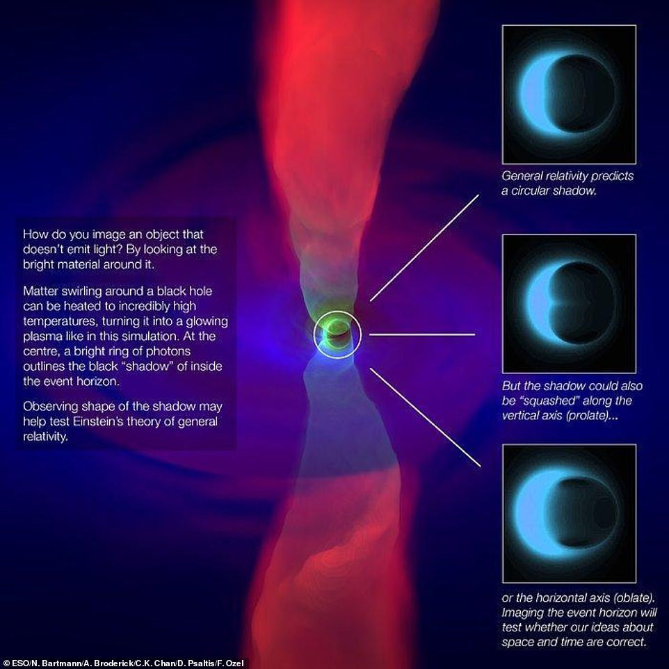 The effort has been working for years to capture a silhouette of a black hole, also commonly referred to as the black hole's shadow. This is done by observing the ultra-hot material swirling around the black hole, as explained in the graphic above