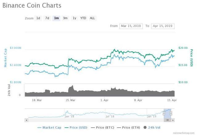 Binance Coin price