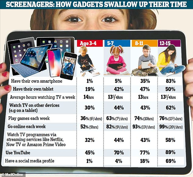 A study by communications regulator Ofcom found teenagers are spending too much time on devices (pictured). The World Health Organization issued new guidelines on how much activity children should do. It warned children should not spend any time looking at phones, tablets or TVs until they are at least two years old