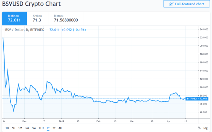 Bitcoin SV price action