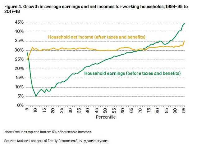 Once taxes and benefits are taken into account things are balanced out for most of the population in terms of growth over the past 25 years, shifting the position from the green line in the chart to the orange line
