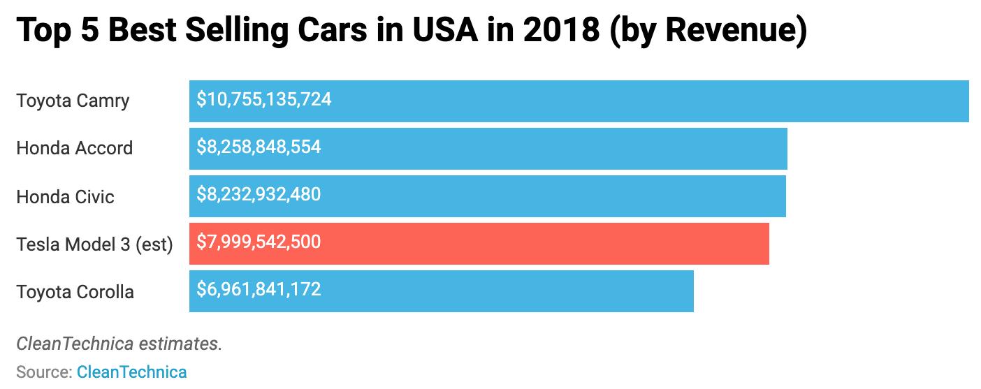 13 Amazing Tesla Sales Milestones (+ 17 Charts