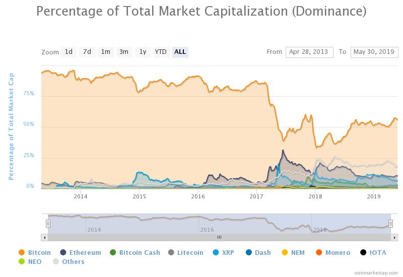 Bitcoin Dominance Index