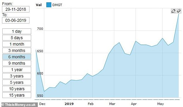 DMGT shares have climbed this year after falling at the end of 2018