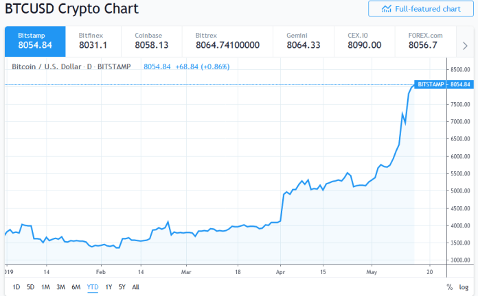 Bitcoin up by 120 percent in 2019