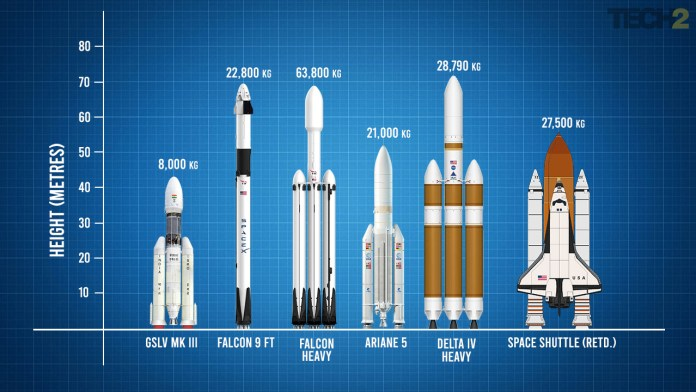 Here's how India's GSLV Mk III compares to the best rockets in the world.