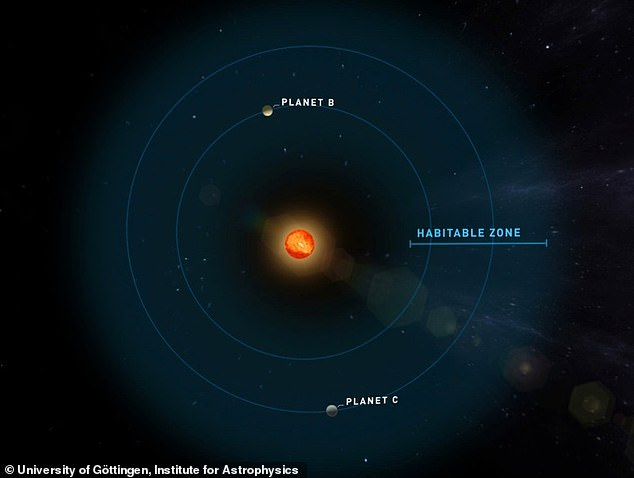 Astronomers discover two Earth-like planets orbiting one ...