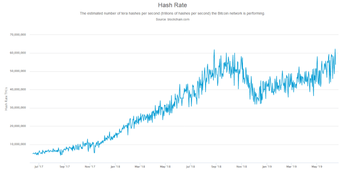 Bitcoin Hash Rate ATH