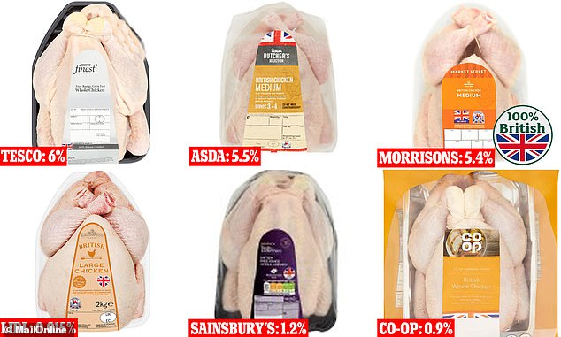 One in 17 whole chickens at Tesco (six per cent) were found to have the highest level of contamination with campylobacter, an infectious bacteria that can cause food poisoning. The supermarkets measure what percentage of their chickens contain more than 1,000 colony forming units of bacteria per gram of chicken