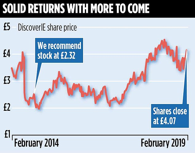 As of February, the stock looked in good shape. DiscoverIE's share price is higher now at £4.23