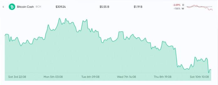 BCH News Roundup: Transactions Spike, Cashaddr Support and Developer Congress