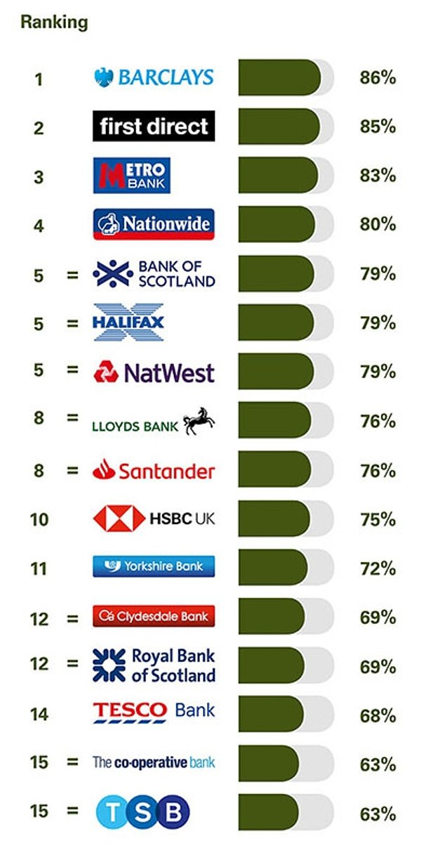 The survey also assessed branch service, overdraft services and online and mobile banking. Barclays came top when it came to its digital offering with TSB at the bottom