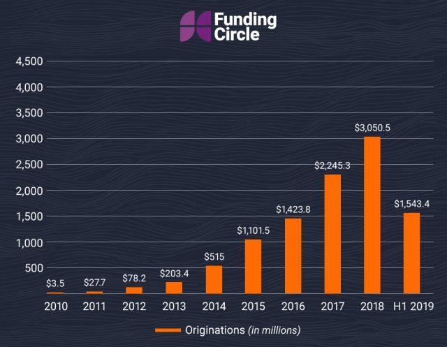 Funding Circle loan originations