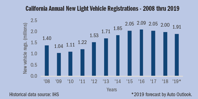 Figure 1. Source: California Auto Outlook/IHS Markit