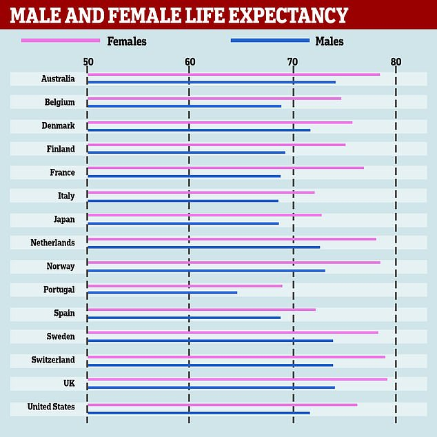 Swiss women live the longest according to a review of life expectancies from 15 major countries, according to a study. Australian nationals soar to the top of the league overall