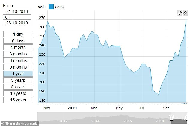 Shares in Capital & Counties (Capco) increased by 7.1% to 267.5p in early trading on Monday