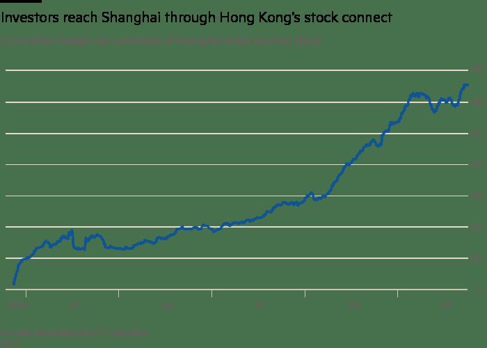 Hong Kong v Shanghai: the battle over China's capital