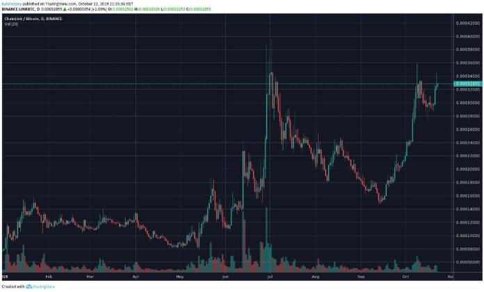 chainlink bitcoin chart
