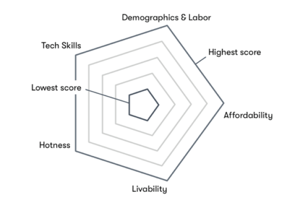 five categories that determine how ripe markets are for tech growth