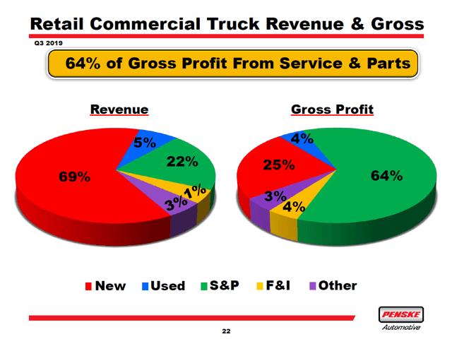 Penske Truck Sales Results