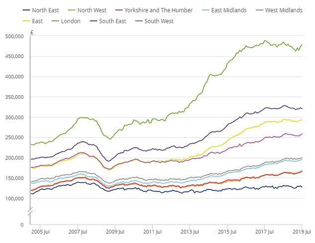 Areas such as the North East have seen house prices recover at a much lower level