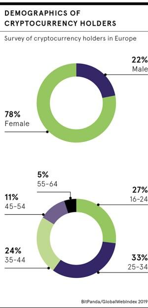 Cryptocurrencies demographics