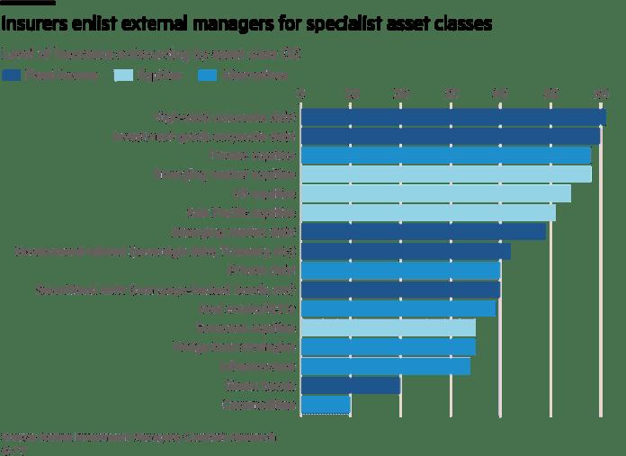 Insurers enlist external managers for specialist asset classes