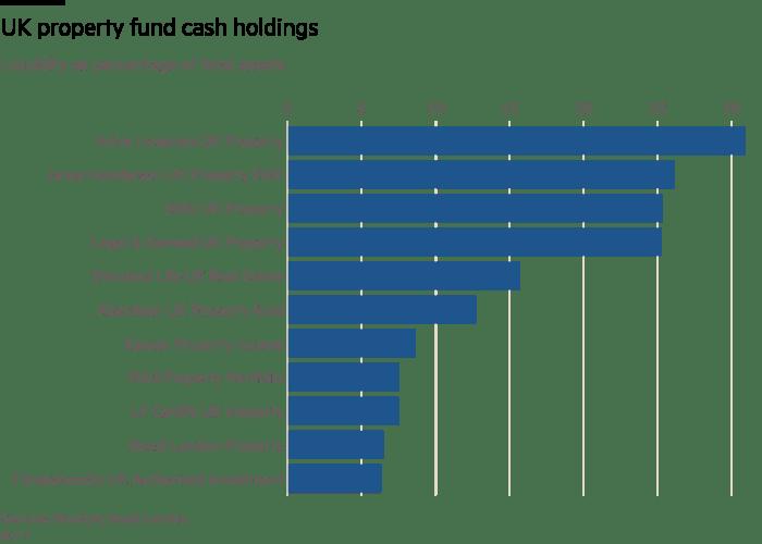 UK property fund cash holdings