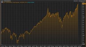 The MSCI index of World Stocks